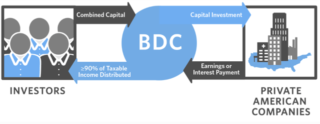 Investor Bulletin: Publicly Traded Business Development Companies (BDCs)